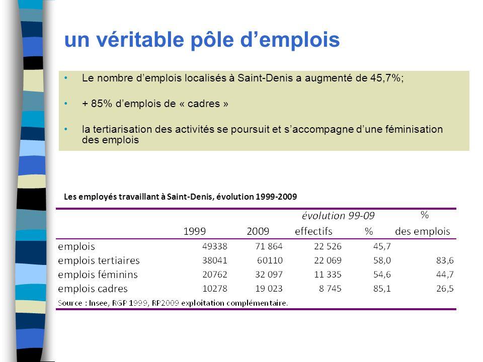 un véritable pôle demplois Le nombre demplois localisés à Saint-Denis a augmenté de 45,7%; + 85% demplois de « cadres » la tertiarisation des activités se poursuit et saccompagne dune féminisation des emplois Les employés travaillant à Saint-Denis, évolution 1999-2009