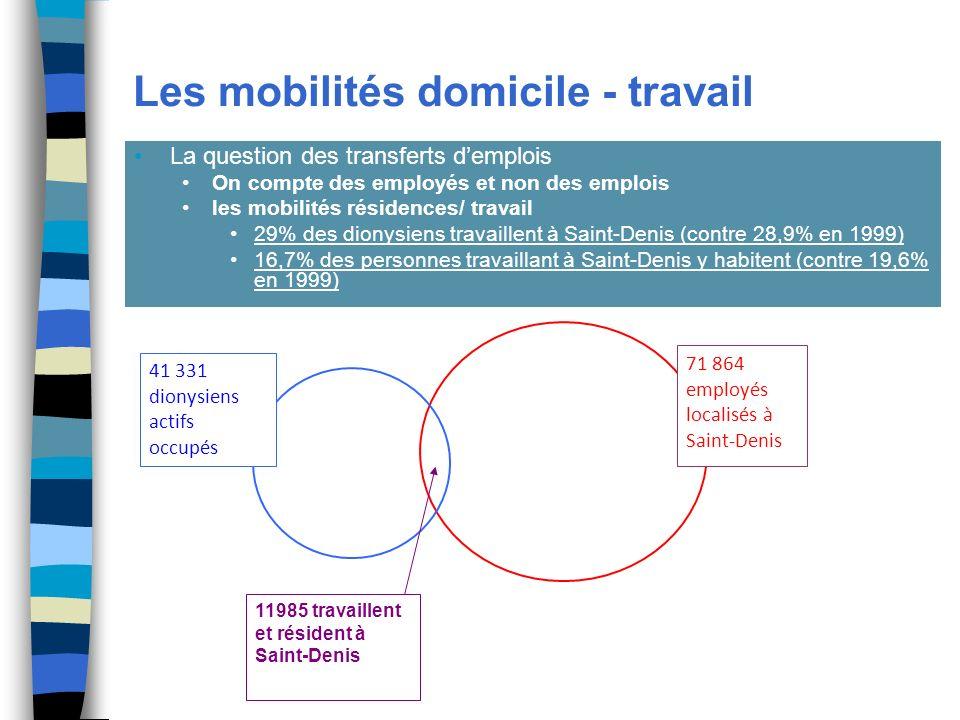 Les mobilités domicile - travail La question des transferts demplois On compte des employés et non des emplois les mobilités résidences/ travail 29% des dionysiens travaillent à Saint-Denis (contre 28,9% en 1999) 16,7% des personnes travaillant à Saint-Denis y habitent (contre 19,6% en 1999) 71 864 employés localisés à Saint-Denis 41 331 dionysiens actifs occupés 11985 travaillent et résident à Saint-Denis