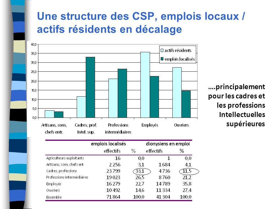Une structure des CSP, emplois locaux / actifs résidents en décalage ….principalement pour les cadres et les professions Intellectuelles supérieures