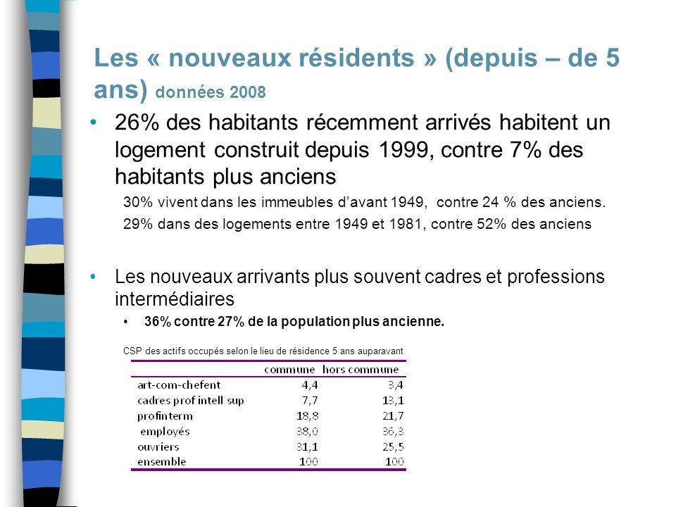 Les « nouveaux résidents » (depuis – de 5 ans) données 2008 26% des habitants récemment arrivés habitent un logement construit depuis 1999, contre 7% des habitants plus anciens 30% vivent dans les immeubles davant 1949, contre 24 % des anciens.