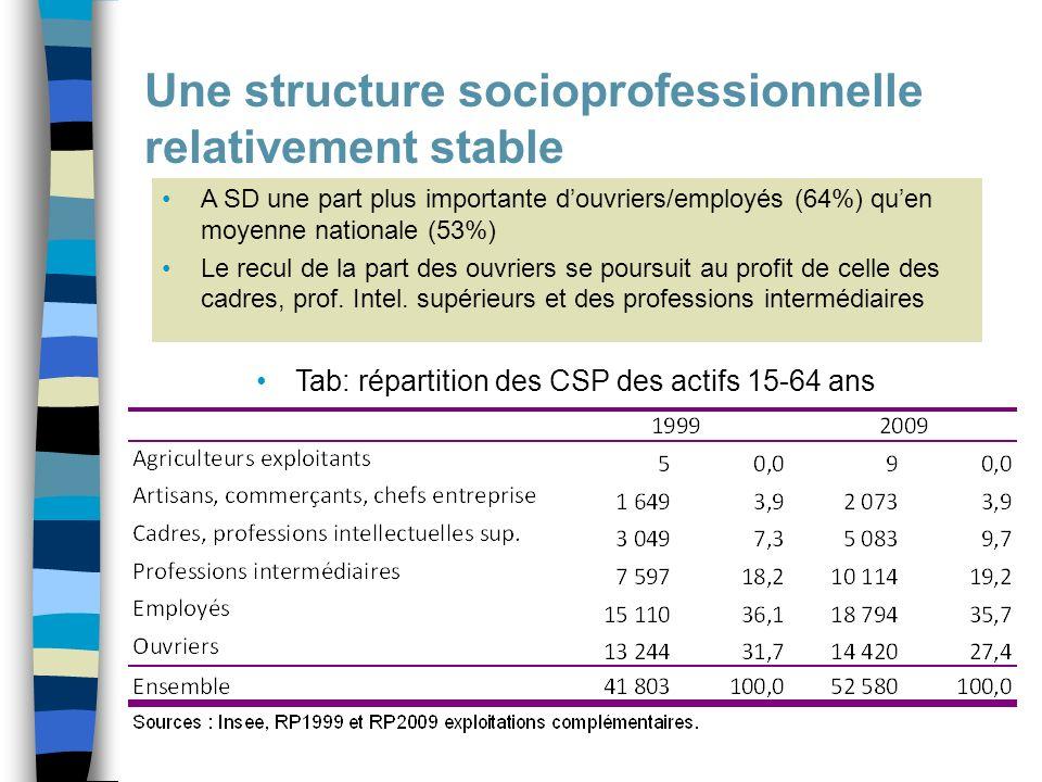Une structure socioprofessionnelle relativement stable A SD une part plus importante douvriers/employés (64%) quen moyenne nationale (53%) Le recul de la part des ouvriers se poursuit au profit de celle des cadres, prof.