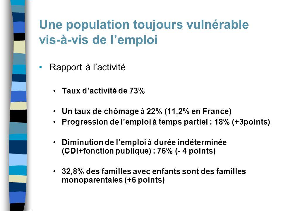 Une population toujours vulnérable vis-à-vis de lemploi Rapport à lactivité Taux dactivité de 73% Un taux de chômage à 22% (11,2% en France) Progression de lemploi à temps partiel : 18% (+3points) Diminution de lemploi à durée indéterminée (CDI+fonction publique) : 76% (- 4 points) 32,8% des familles avec enfants sont des familles monoparentales (+6 points)