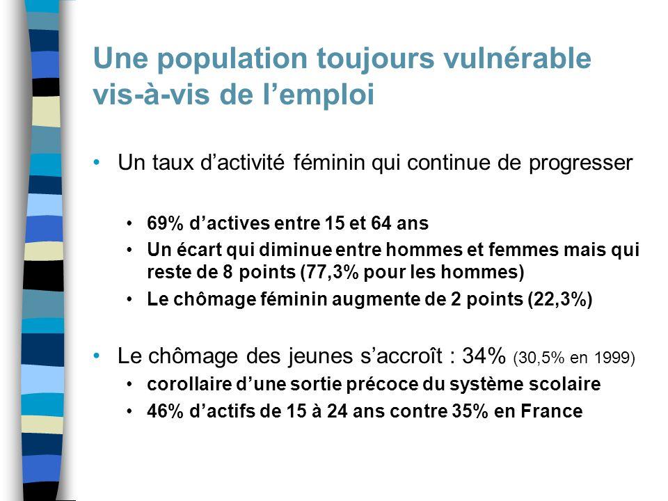 Une population toujours vulnérable vis-à-vis de lemploi Un taux dactivité féminin qui continue de progresser 69% dactives entre 15 et 64 ans Un écart qui diminue entre hommes et femmes mais qui reste de 8 points (77,3% pour les hommes) Le chômage féminin augmente de 2 points (22,3%) Le chômage des jeunes saccroît : 34% (30,5% en 1999) corollaire dune sortie précoce du système scolaire 46% dactifs de 15 à 24 ans contre 35% en France