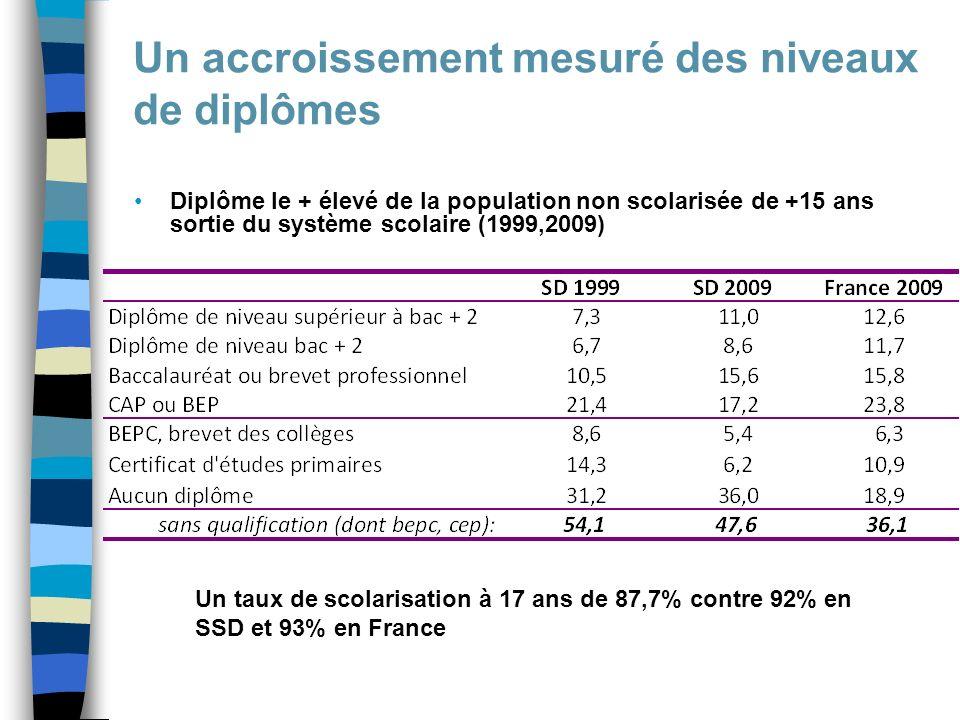 Un accroissement mesuré des niveaux de diplômes Diplôme le + élevé de la population non scolarisée de +15 ans sortie du système scolaire (1999,2009) Un taux de scolarisation à 17 ans de 87,7% contre 92% en SSD et 93% en France