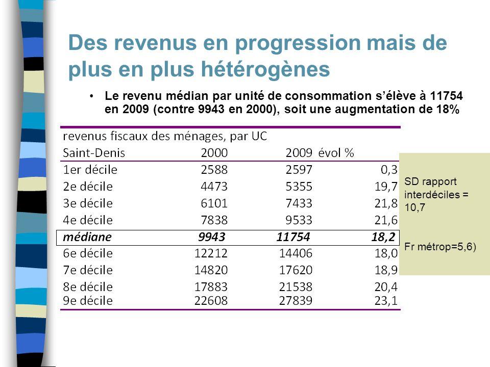 Des revenus en progression mais de plus en plus hétérogènes Le revenu médian par unité de consommation sélève à 11754 en 2009 (contre 9943 en 2000), soit une augmentation de 18% SD rapport interdéciles = 10,7 Fr métrop=5,6)