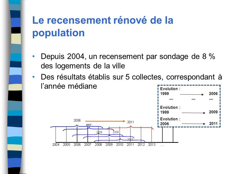 Le recensement rénové de la population Depuis 2004, un recensement par sondage de 8 % des logements de la ville Des résultats établis sur 5 collectes, correspondant à lannée médiane 20082009 2010 Evolution : 19992006 Evolution : 19992009 Evolution : 20062011