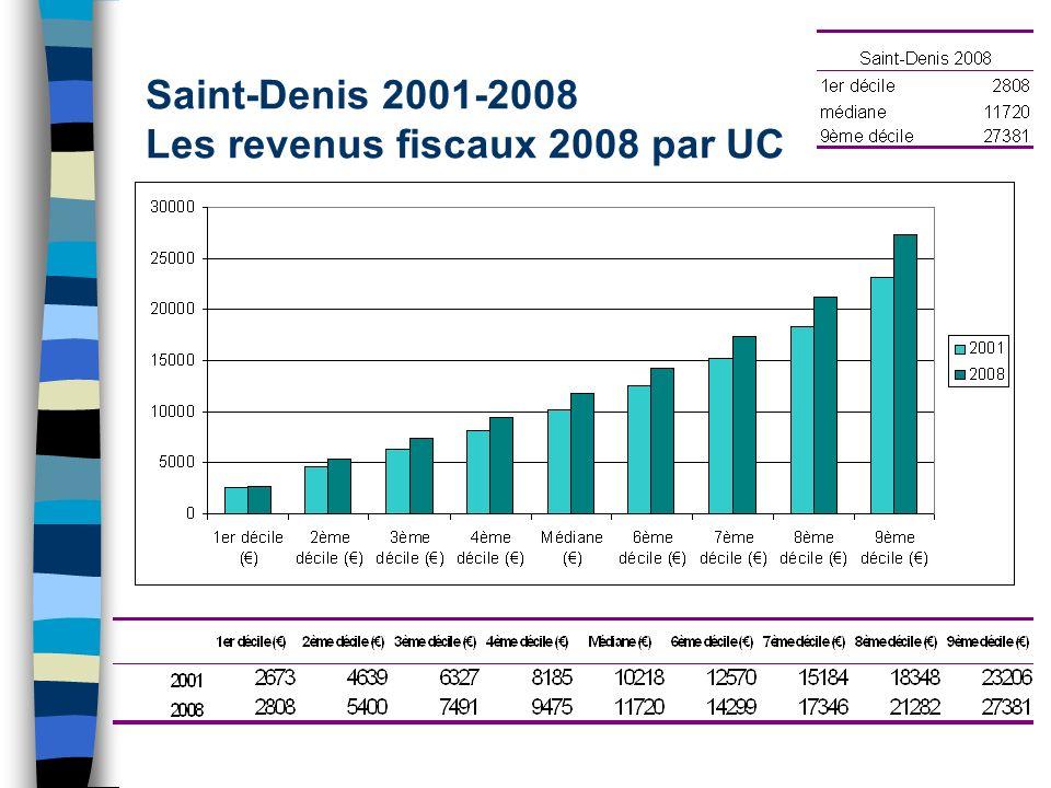 Saint-Denis 2001-2008 Les revenus fiscaux 2008 par UC