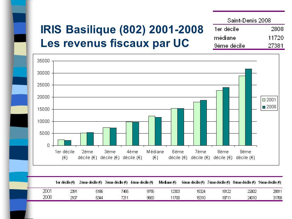 IRIS Basilique (802) 2001-2008 Les revenus fiscaux par UC