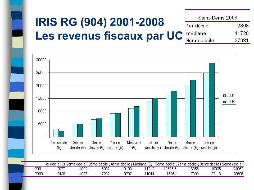 IRIS RG (904) 2001-2008 Les revenus fiscaux par UC