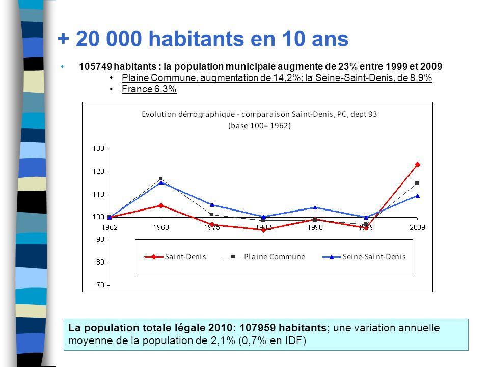 + 20 000 habitants en 10 ans 105749 habitants : la population municipale augmente de 23% entre 1999 et 2009 Plaine Commune, augmentation de 14,2%; la Seine-Saint-Denis, de 8,9% France 6,3% La population totale légale 2010: 107959 habitants; une variation annuelle moyenne de la population de 2,1% (0,7% en IDF)