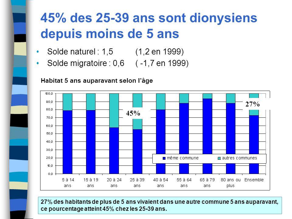 45% des 25-39 ans sont dionysiens depuis moins de 5 ans Solde naturel : 1,5 (1,2 en 1999) Solde migratoire : 0,6 ( -1,7 en 1999) Habitat 5 ans auparavant selon lâge 27% des habitants de plus de 5 ans vivaient dans une autre commune 5 ans auparavant, ce pourcentage atteint 45% chez les 25-39 ans.