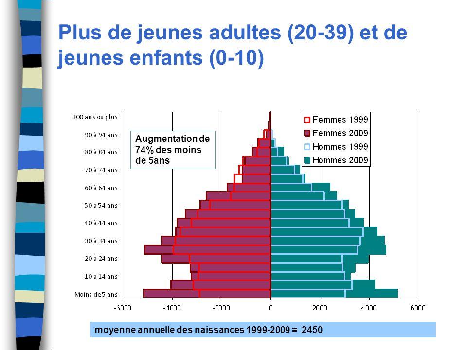 Plus de jeunes adultes (20-39) et de jeunes enfants (0-10) Augmentation de 74% des moins de 5ans moyenne annuelle des naissances 1999-2009 = 2450