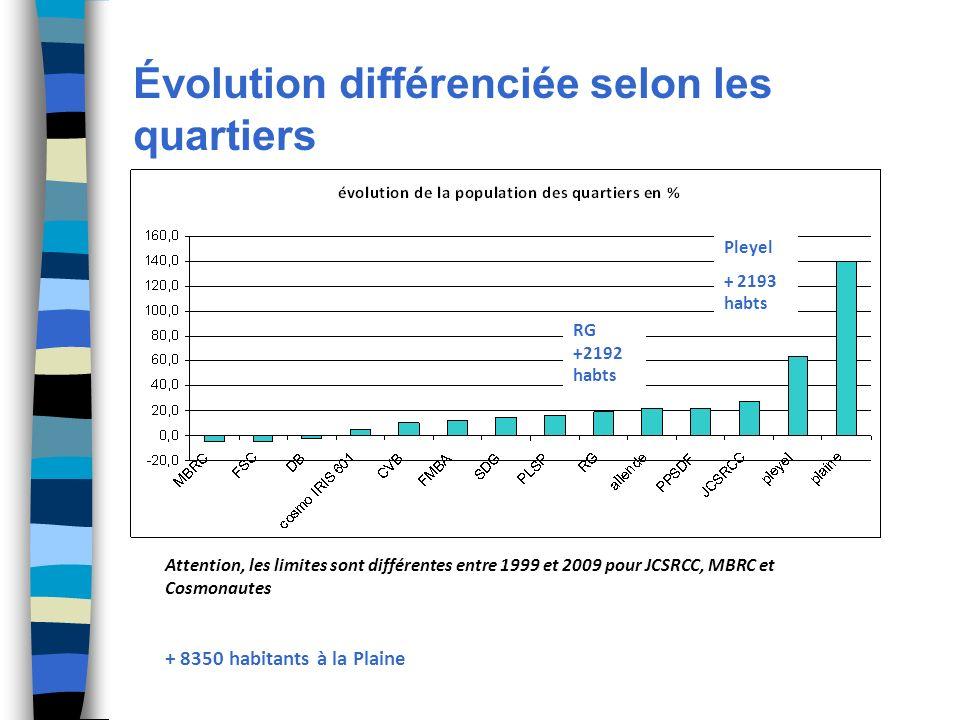 Évolution différenciée selon les quartiers Attention, les limites sont différentes entre 1999 et 2009 pour JCSRCC, MBRC et Cosmonautes + 8350 habitants à la Plaine Pleyel + 2193 habts RG +2192 habts