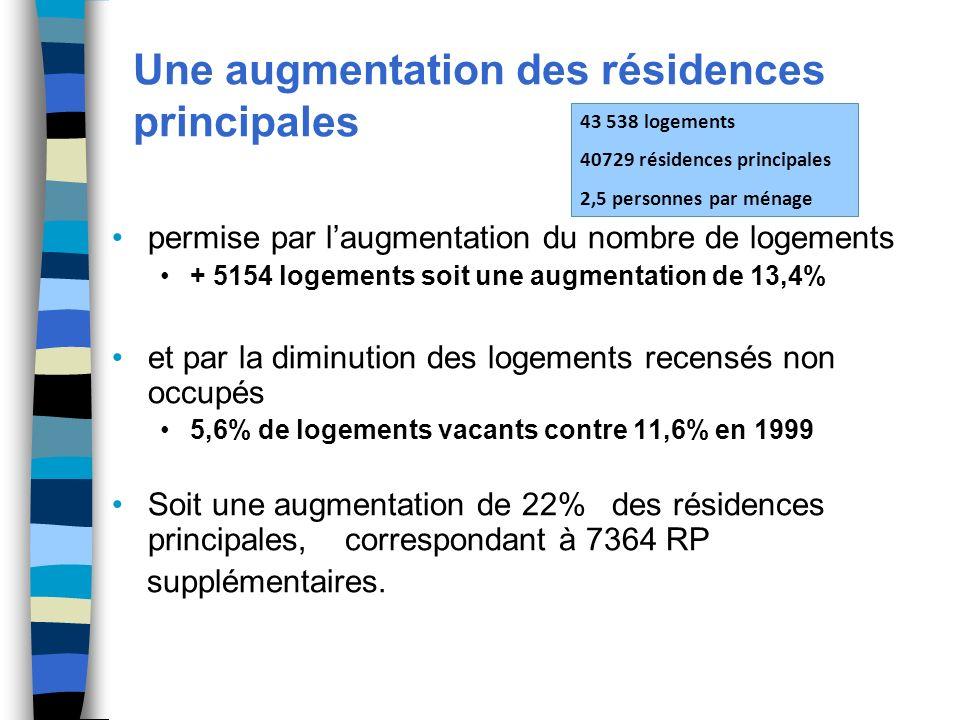 Une augmentation des résidences principales permise par laugmentation du nombre de logements + 5154 logements soit une augmentation de 13,4% et par la diminution des logements recensés non occupés 5,6% de logements vacants contre 11,6% en 1999 Soit une augmentation de 22% des résidences principales, correspondant à 7364 RP supplémentaires.