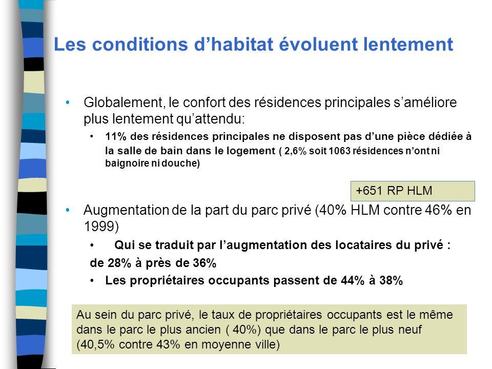 Les conditions dhabitat évoluent lentement Globalement, le confort des résidences principales saméliore plus lentement quattendu: 11% des résidences principales ne disposent pas dune pièce dédiée à la salle de bain dans le logement ( 2,6% soit 1063 résidences nont ni baignoire ni douche) Augmentation de la part du parc privé (40% HLM contre 46% en 1999) Qui se traduit par laugmentation des locataires du privé : de 28% à près de 36% Les propriétaires occupants passent de 44% à 38% +651 RP HLM Au sein du parc privé, le taux de propriétaires occupants est le même dans le parc le plus ancien ( 40%) que dans le parc le plus neuf (40,5% contre 43% en moyenne ville)