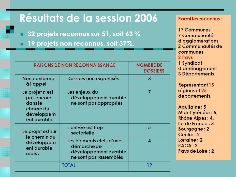 32 projets reconnus sur 51, soit 63 % 19 projets non reconnus, soit 37%.