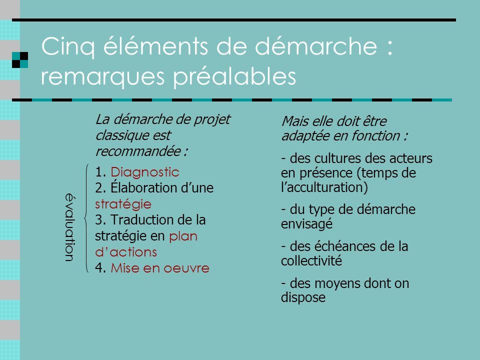 Cinq éléments de démarche : remarques préalables La démarche de projet classique est recommandée : 1.