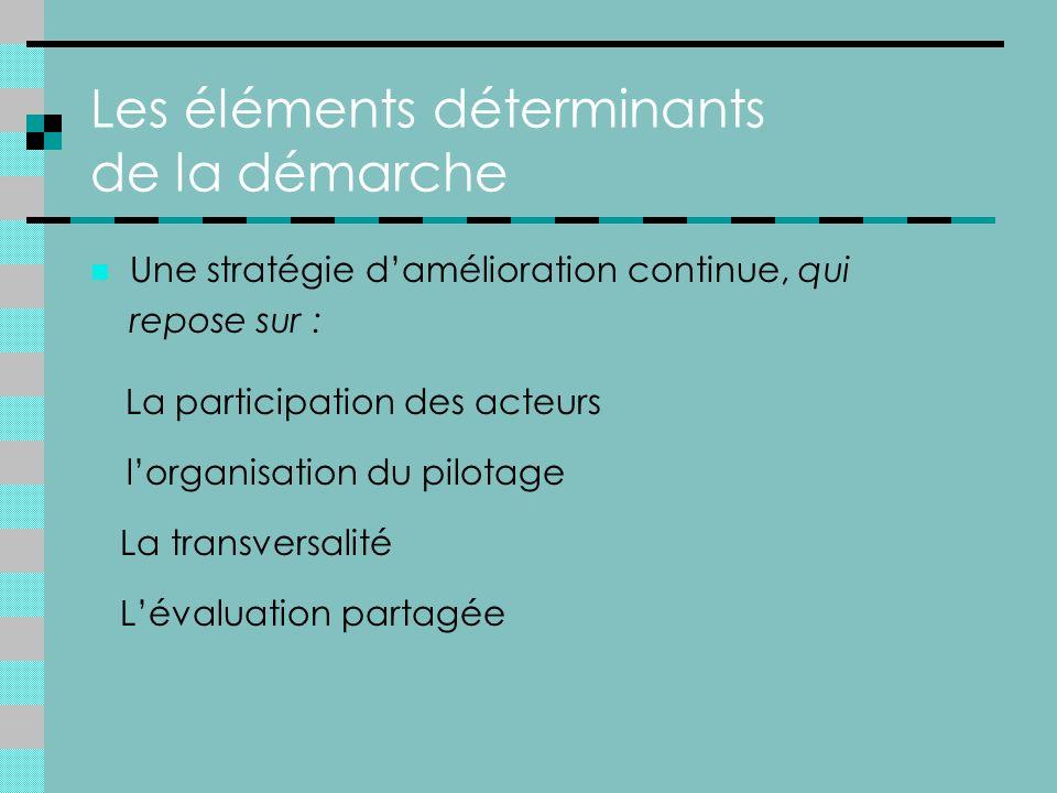 Les éléments déterminants de la démarche Une stratégie damélioration continue, qui repose sur : La participation des acteurs lorganisation du pilotage La transversalité Lévaluation partagée