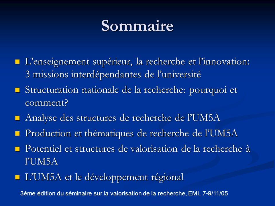 Lenseignement supérieur, la recherche et linnovation: 3 missions interdépendantes de luniversité 3ème édition du séminaire sur la valorisation de la recherche, EMI, 7-9/11/05