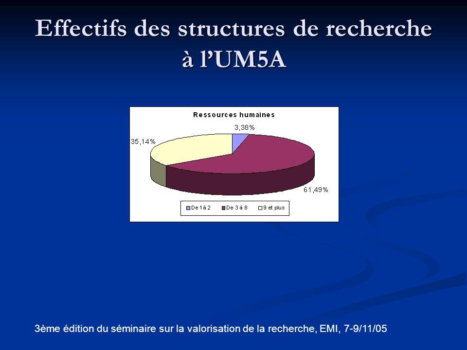 Effectif des structures de recherche par établissement 3ème édition du séminaire sur la valorisation de la recherche, EMI, 7-9/11/05