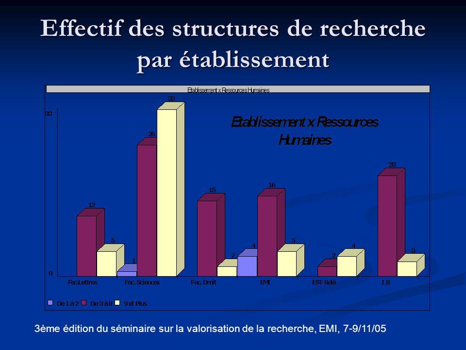 Conclusion de lanalyse Sur 67 laboratoires, 34 répondent aux critères de laboratoires et 4 ne répondent à aucun critère.