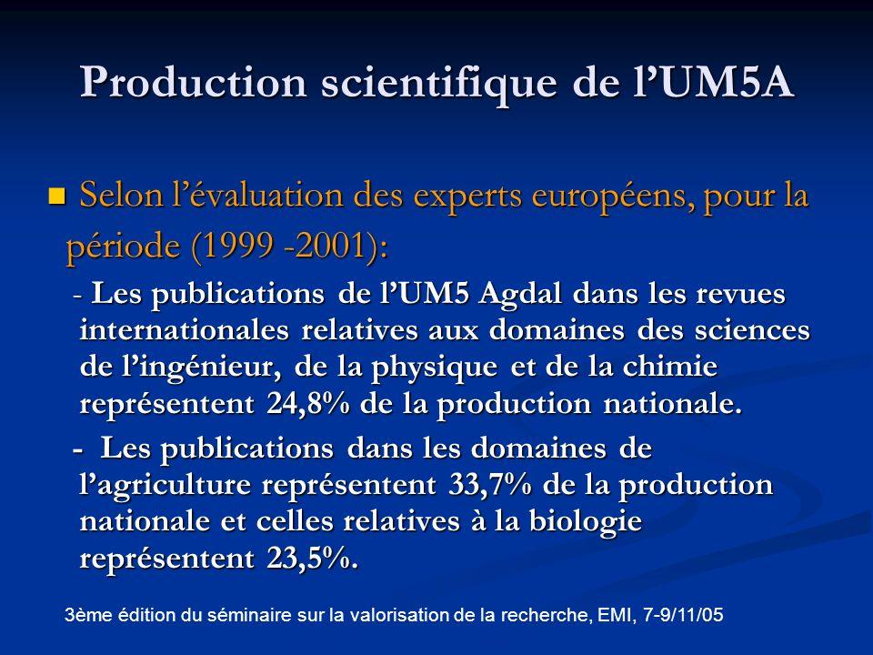 Production scientifique de lUM5A (Suite) Selon lenquête de lUM5A pour la période (2000 – 2004), cette université a produit: 2201 publications, dont 77% au niveau international (en moyenne, 1 publication internationale par enseignant – chercheur chaque deux ans et demi), et 23 % au niveau national.