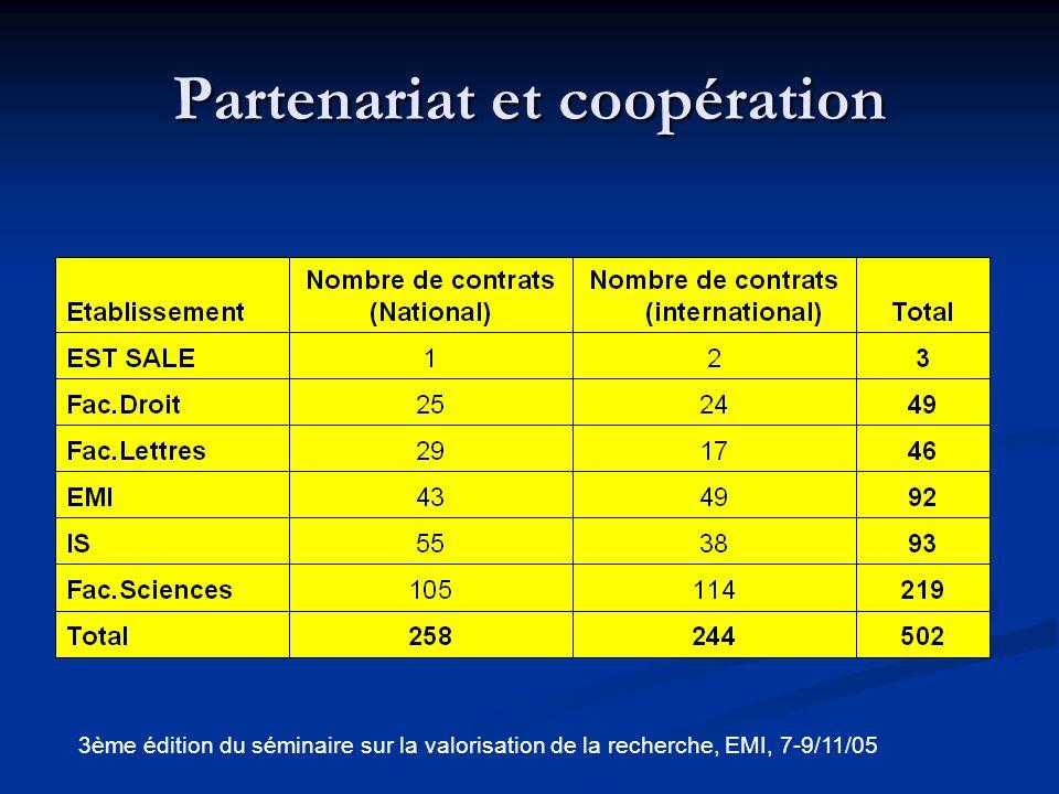Types des activités de recherche 3ème édition du séminaire sur la valorisation de la recherche, EMI, 7-9/11/05