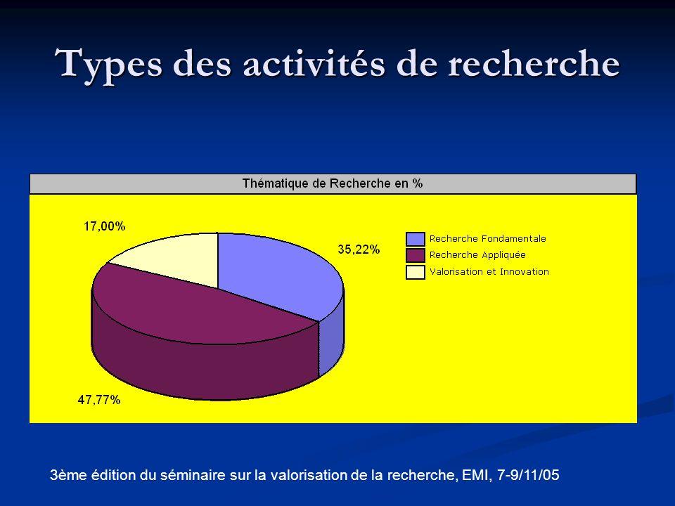 Types des activités de recherche par établissement 3ème édition du séminaire sur la valorisation de la recherche, EMI, 7-9/11/05