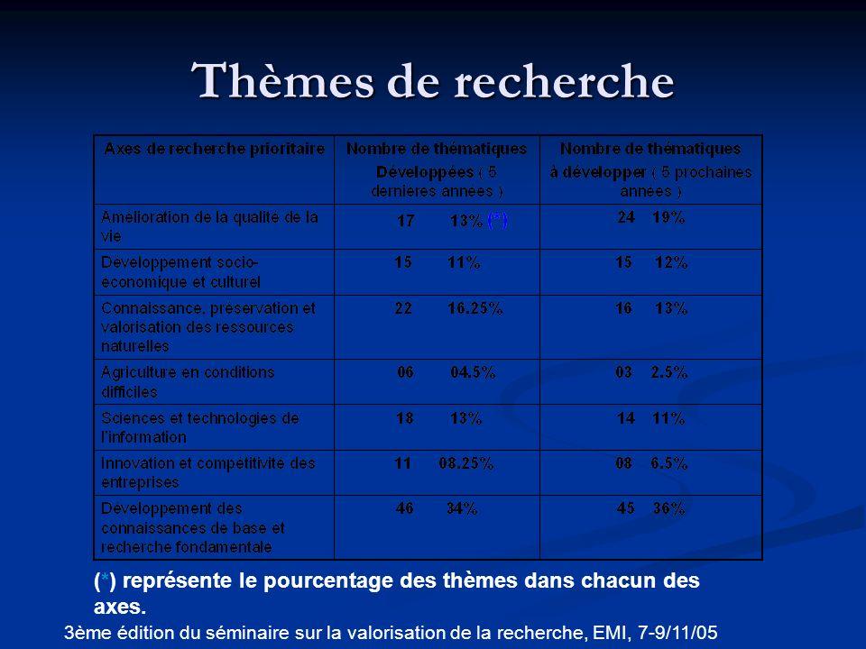 Potentiel et structures de valorisation de la recherche à lUM5A 3ème édition du séminaire sur la valorisation de la recherche, EMI, 7-9/11/05