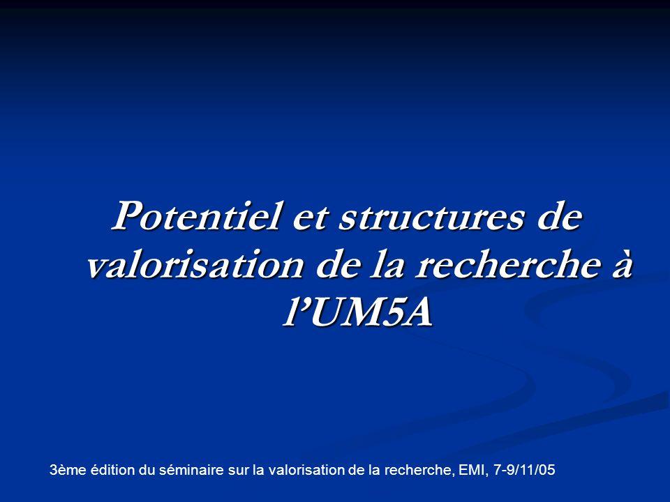 Potentiel de valorisation de la recherche à lUM5A (*) (*) Résultats de lenquête menée par lUM5A en 2002 (Taille de léchantillon: 180 enseignants – chercheurs)