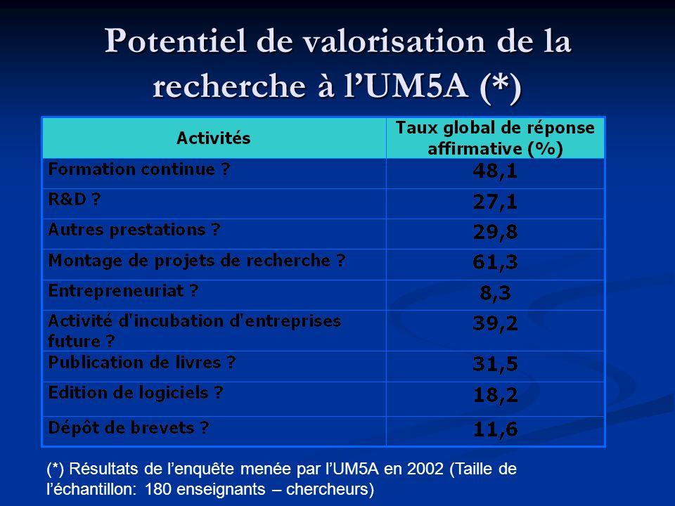 Avis relatifs à la création dune structure de valorisation à lUM5A 60% de léchantillon est favorable à la création dune structure de valorisation de la recherche à lUM5A