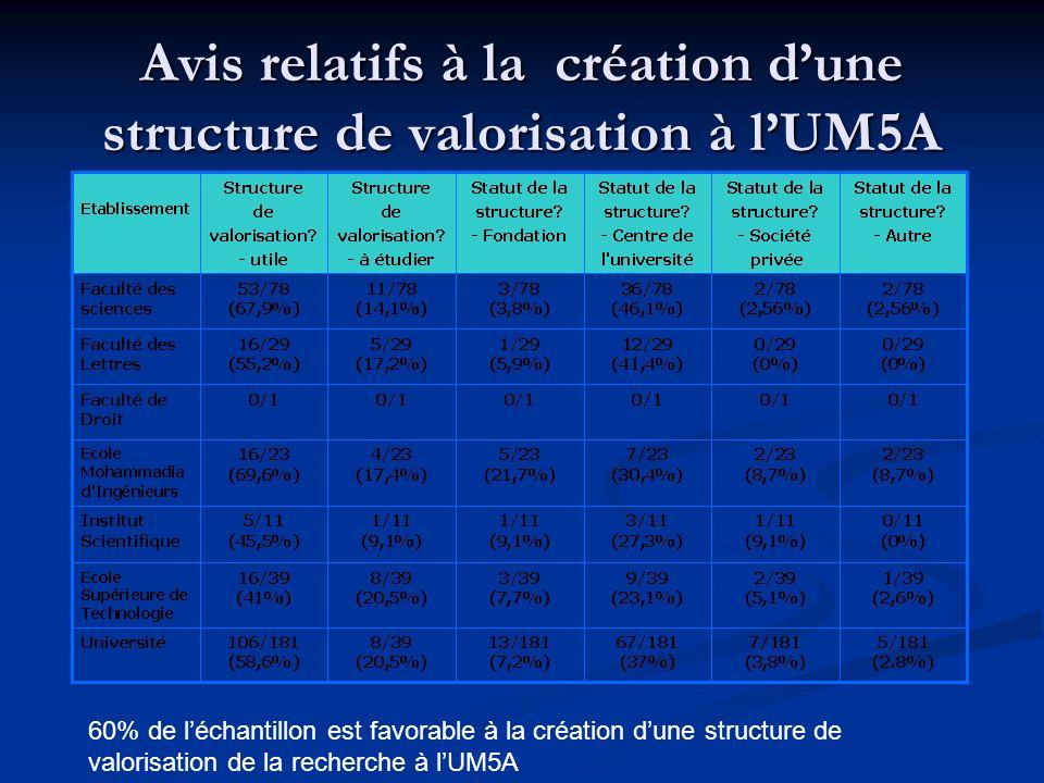 Structure de valorisation de lUM5A (SVU) 3ème édition du séminaire sur la valorisation de la recherche, EMI, 7-9/11/05