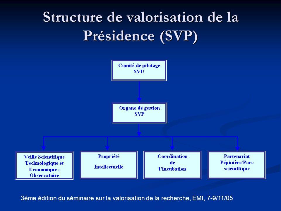 Structure de valorisation de létablissement (SVE) 3ème édition du séminaire sur la valorisation de la recherche, EMI, 7-9/11/05