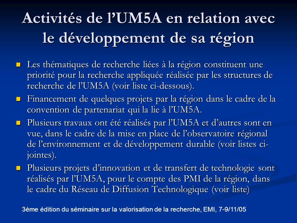 Liste de quelques projets réalisés au profit des PMI dans le cadre du RDT Développement dun nouveau procédé de séchage de tapis (Société ARTCO, Salé).