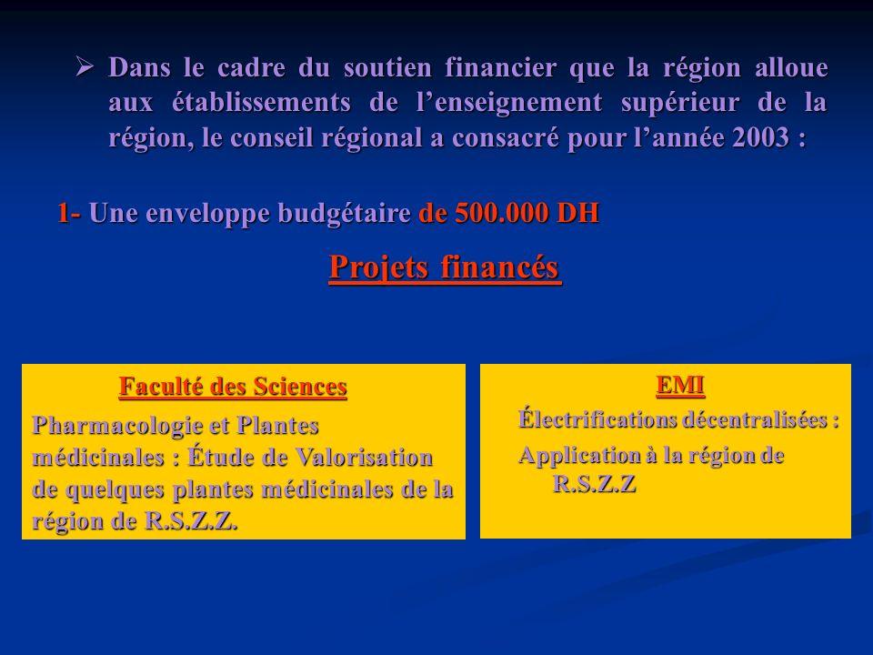 2- Un deuxième appel à projets a été lancé par la R.S.Z.Z avec une enveloppe de 1.000.000 DH Projets retenus pour financement Valorisation et suivi de lévolution des ressources naturelles forestières – Gestion durable des écosystèmes, cartographie de la végétation et étude du fonctionnement des écosystèmes de plateau central marocain.