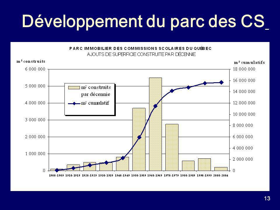 13 Développement du parc des CS