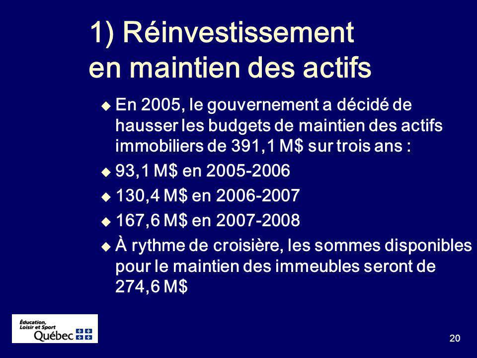 20 En 2005, le gouvernement a décidé de hausser les budgets de maintien des actifs immobiliers de 391,1 M$ sur trois ans : 93,1 M$ en 2005-2006 130,4 M$ en 2006-2007 167,6 M$ en 2007-2008 À rythme de croisière, les sommes disponibles pour le maintien des immeubles seront de 274,6 M$ 1) Réinvestissement en maintien des actifs