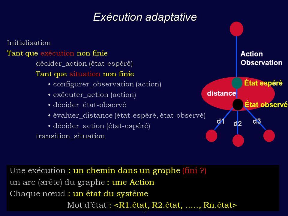 13 Exécution adaptative Initialisation Tant que exécution non finie décider_action (état-espéré) Tant que situation non finie configurer_observation (action) exécuter_action (action) décider_état-observé évaluer_distance (état-espéré, état-observé) décider_action (état-espéré)transition_situation distance d1 d2 d3 Action Observation État observé Une exécution : un chemin dans un graphe (fini ?) un arc (arête) du graphe : une Action Chaque nœud : un état du système Mot détat : État espéré