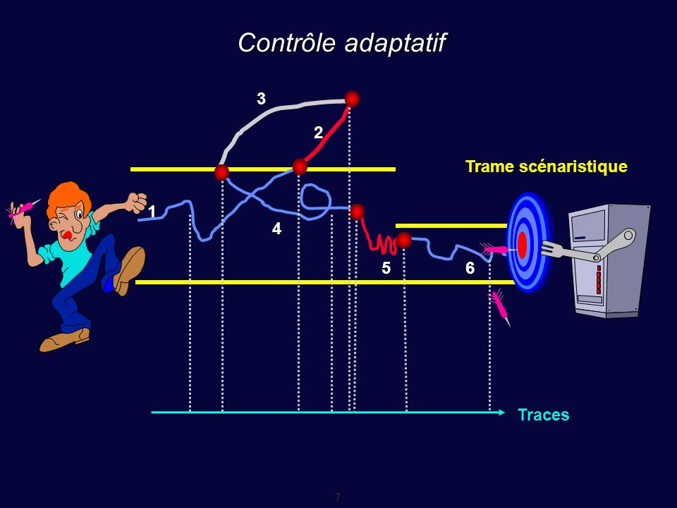 8 Cycle acquisition / traitement / visualisation Capture Image et son Numérisation Analyse de scène son
