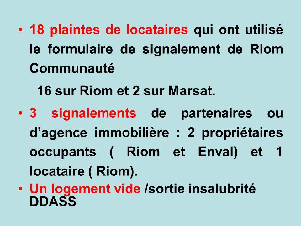 18 plaintes de locataires qui ont utilisé le formulaire de signalement de Riom Communauté 16 sur Riom et 2 sur Marsat. 3 signalements de partenaires o
