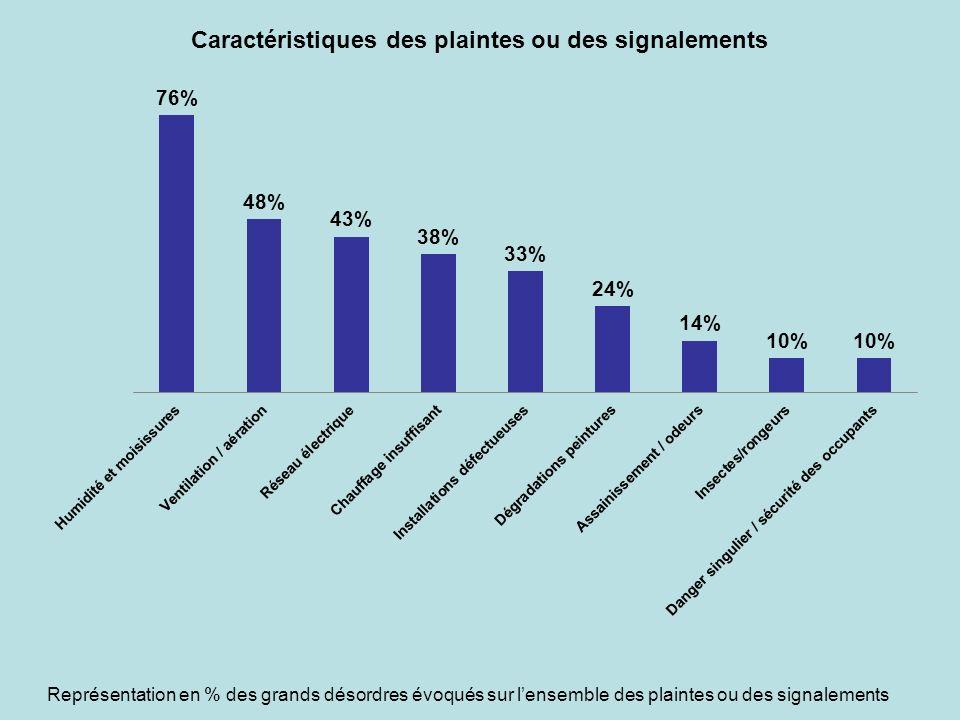 Représentation en % des grands désordres évoqués sur lensemble des plaintes ou des signalements