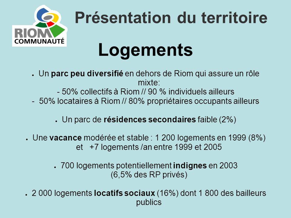 Logements Un parc peu diversifié en dehors de Riom qui assure un rôle mixte: - 50% collectifs à Riom // 90 % individuels ailleurs - 50% locataires à R