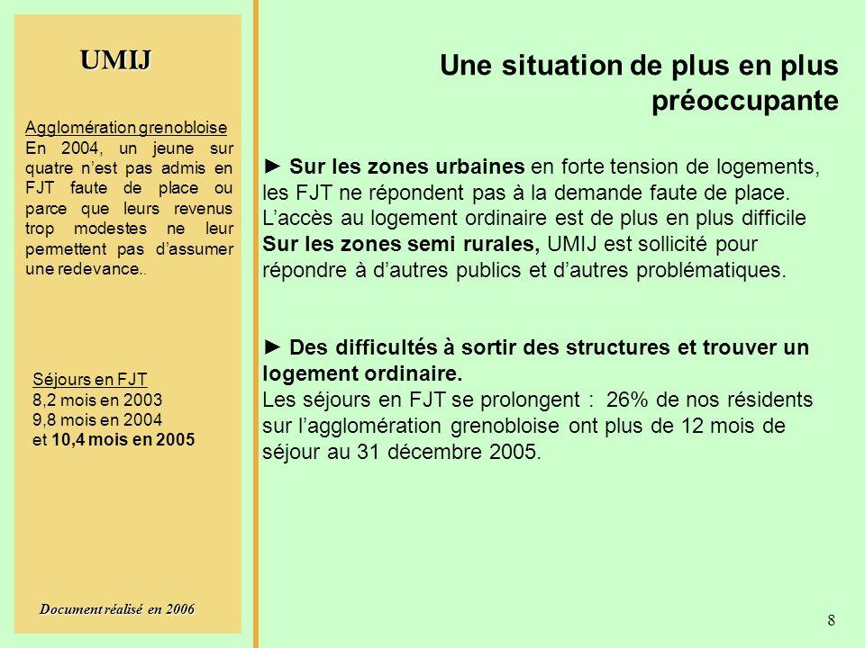 UMIJ Document réalisé en 2006 8 Une situation de plus en plus préoccupante Sur les zones urbaines en forte tension de logements, les FJT ne répondent pas à la demande faute de place.