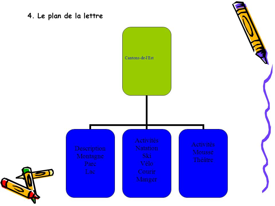 4. Le plan de la lettre Cantons-de-l'Est Description Montagne Parc Lac Activités Natation Ski Vélo Courir Manger Activités Moussé Théâtre