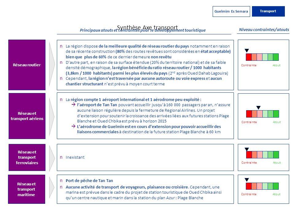 Principaux atouts et contraintes pour le développement touristique Synthèse Axe transport Niveau contraintes/atouts Réseau et transport ferroviaires R