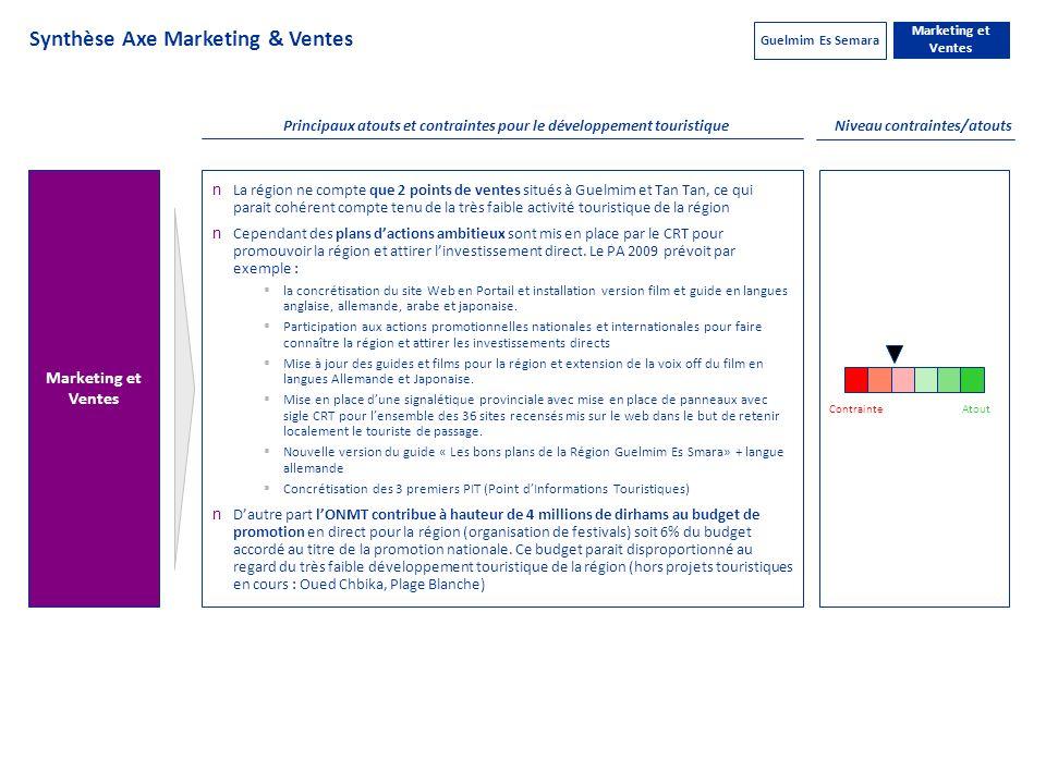 Niveau contraintes/atouts Principaux atouts et contraintes pour le développement touristique Marketing et Ventes n La région ne compte que 2 points de