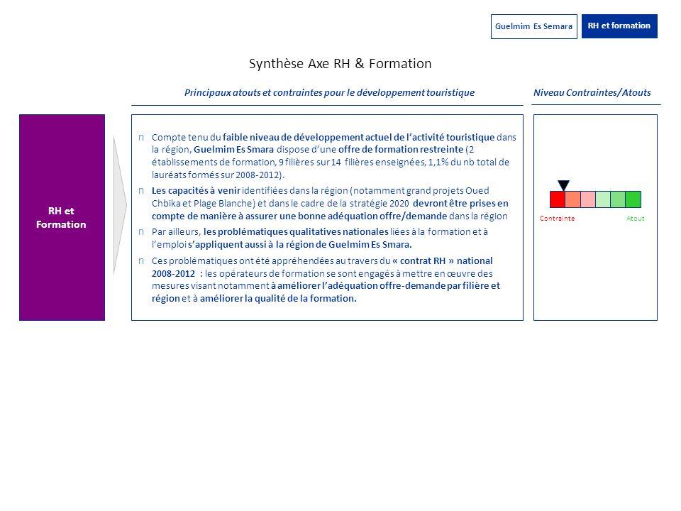 Synthèse Axe RH & Formation Niveau Contraintes/Atouts RH et Formation n Compte tenu du faible niveau de développement actuel de lactivité touristique