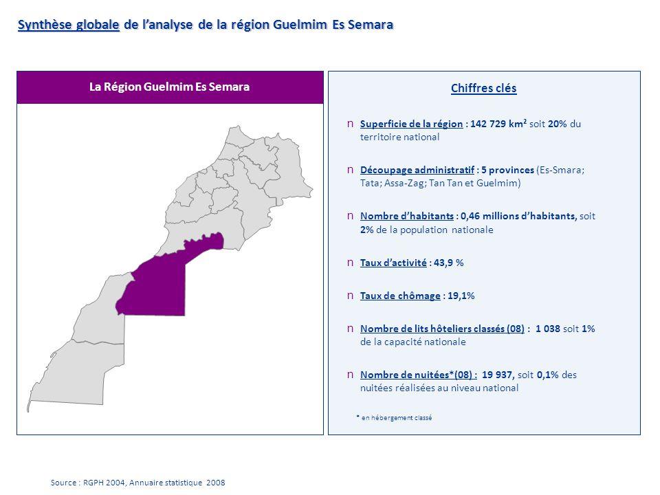 La Région Guelmim Es Semara Chiffres clés Synthèse globale de lanalyse de la région Guelmim Es Semara n Superficie de la région : 142 729 km² soit 20%