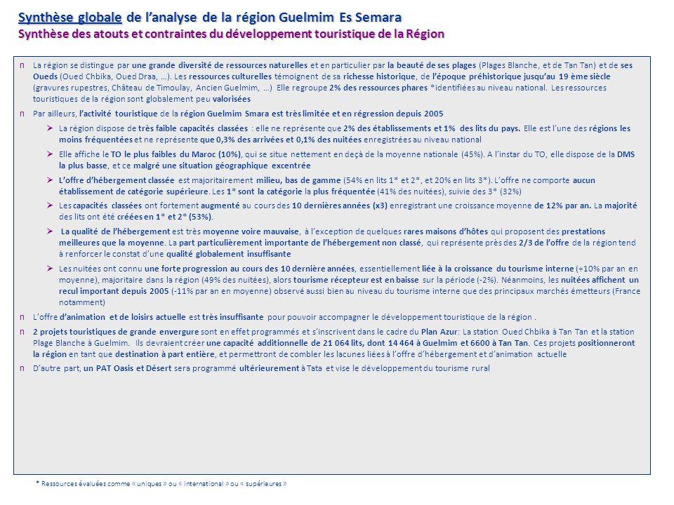 Synthèse globale de lanalyse de la région Guelmim Es Semara Synthèse des atouts et contraintes du développement touristique de la Région n La région s