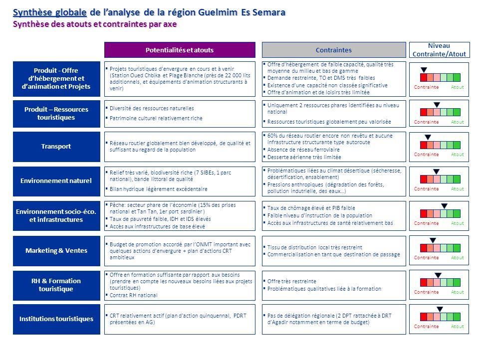Synthèse globale de lanalyse de la région Guelmim Es Semara Synthèse des atouts et contraintes par axe Produit - Offre dhébergement et danimation et P